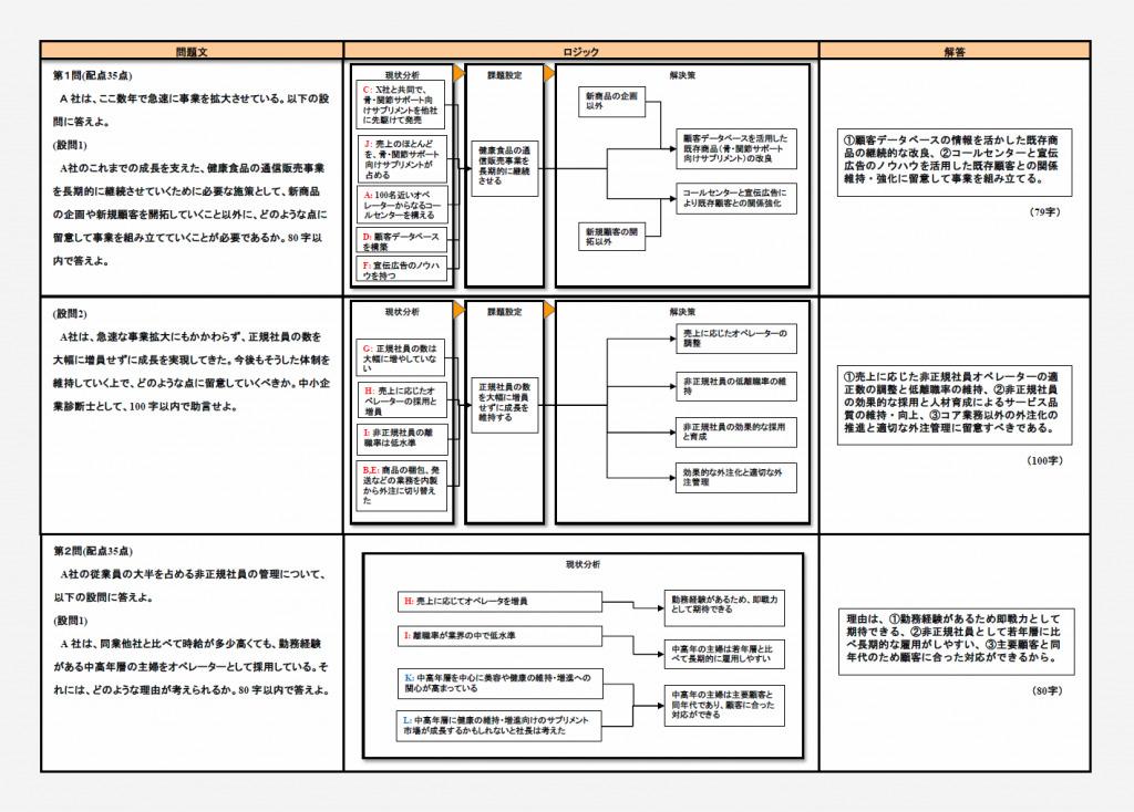 スタディングのロジックマップ
